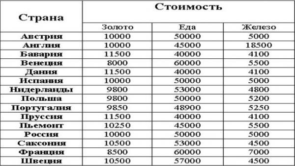 цены на переход в 18 век в казаках
