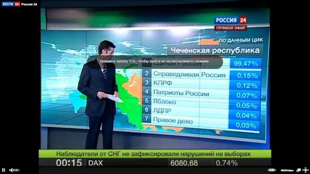 Результаты выборов в Чечне