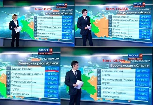 Сфальсифицированные результаты выборов в думу 2011 год