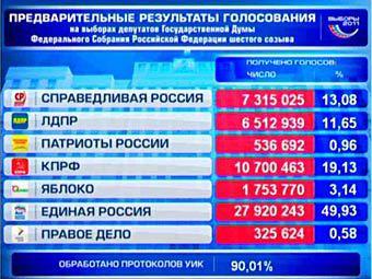 Результаты выборов в России 2011