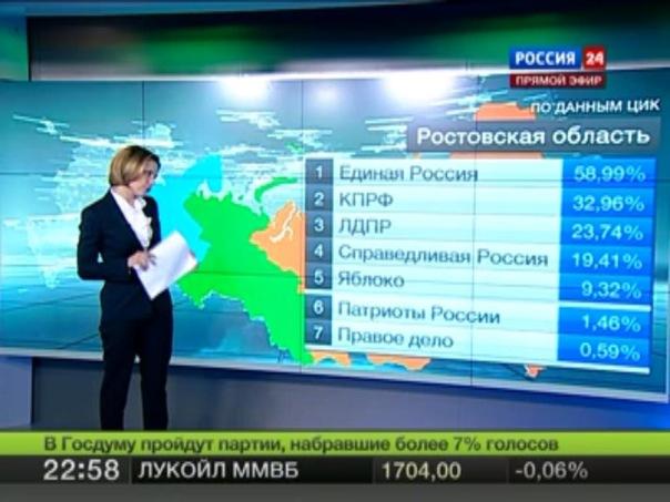 Результаты выборов в Ростове