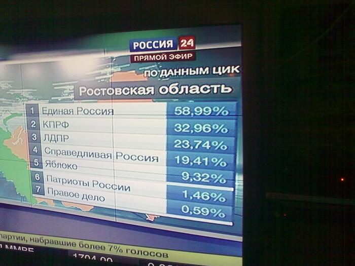 Результаты выборов Ростовская область