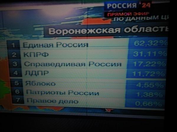 Результаты выборов в Воронеже